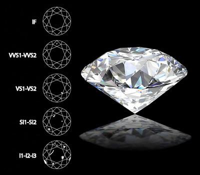 Graduation de la pureté du diamant