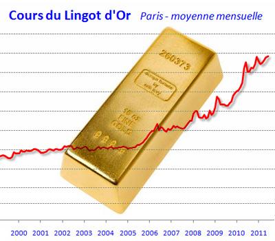 Cours du lingot d'or en moyenne à l'investissement