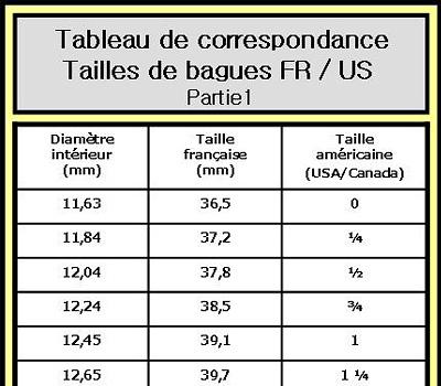 Tableau de correspondance des bagues FR US