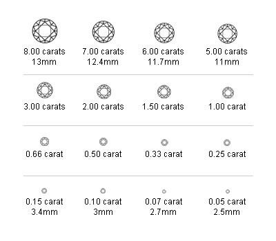 Équivalence de taille du diamant en carats